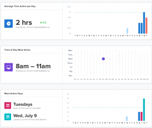 peak activity graphs1